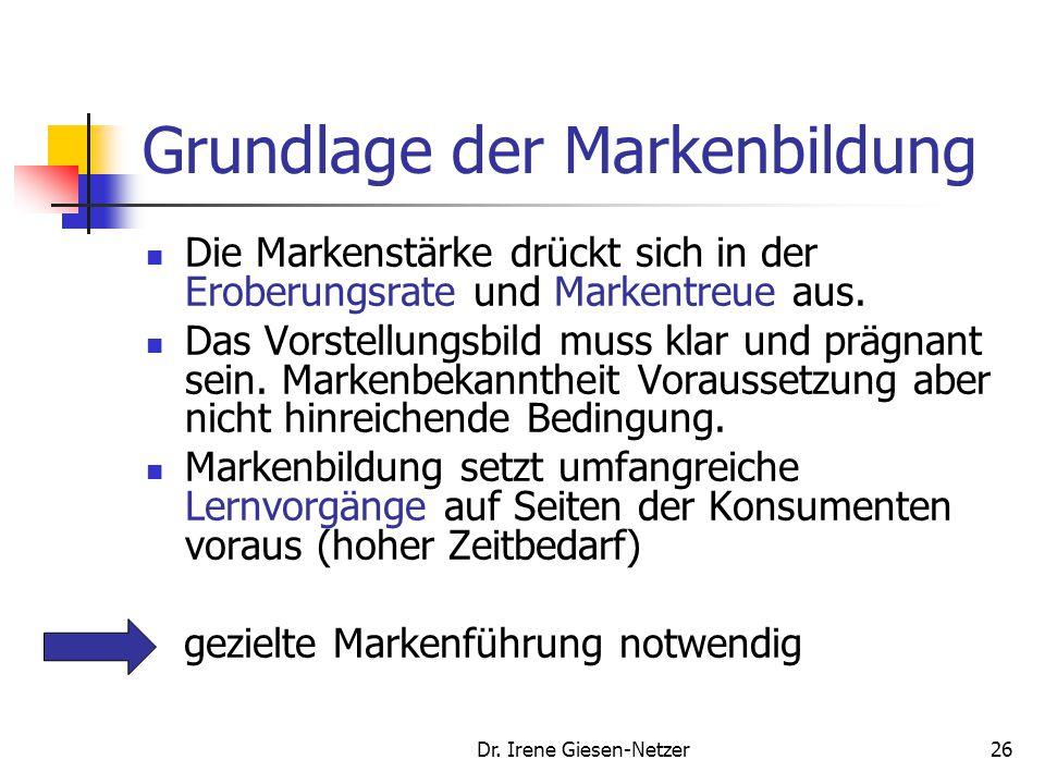 Dr. Irene Giesen-Netzer26 Grundlage der Markenbildung Die Markenstärke drückt sich in der Eroberungsrate und Markentreue aus. Das Vorstellungsbild mus