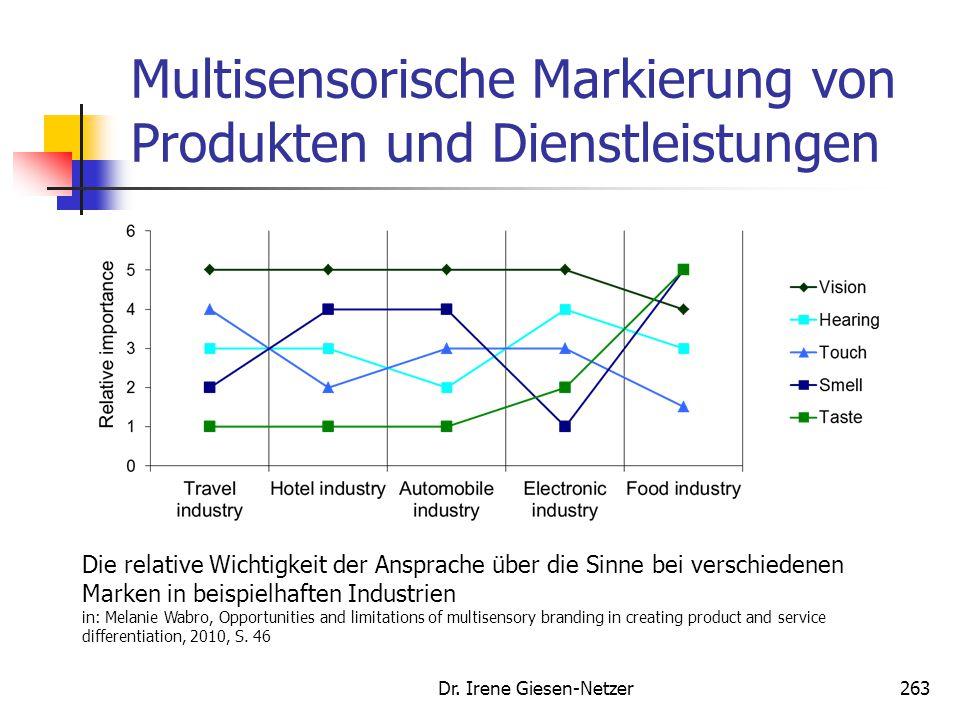 Multisensorische Markierung von Produkten und Dienstleistungen Dr. Irene Giesen-Netzer263 Die relative Wichtigkeit der Ansprache über die Sinne bei ve