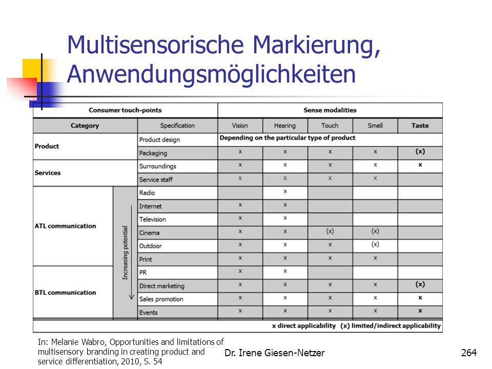 Multisensorische Markierung, Anwendungsmöglichkeiten Dr. Irene Giesen-Netzer264 In: Melanie Wabro, Opportunities and limitations of multisensory brand
