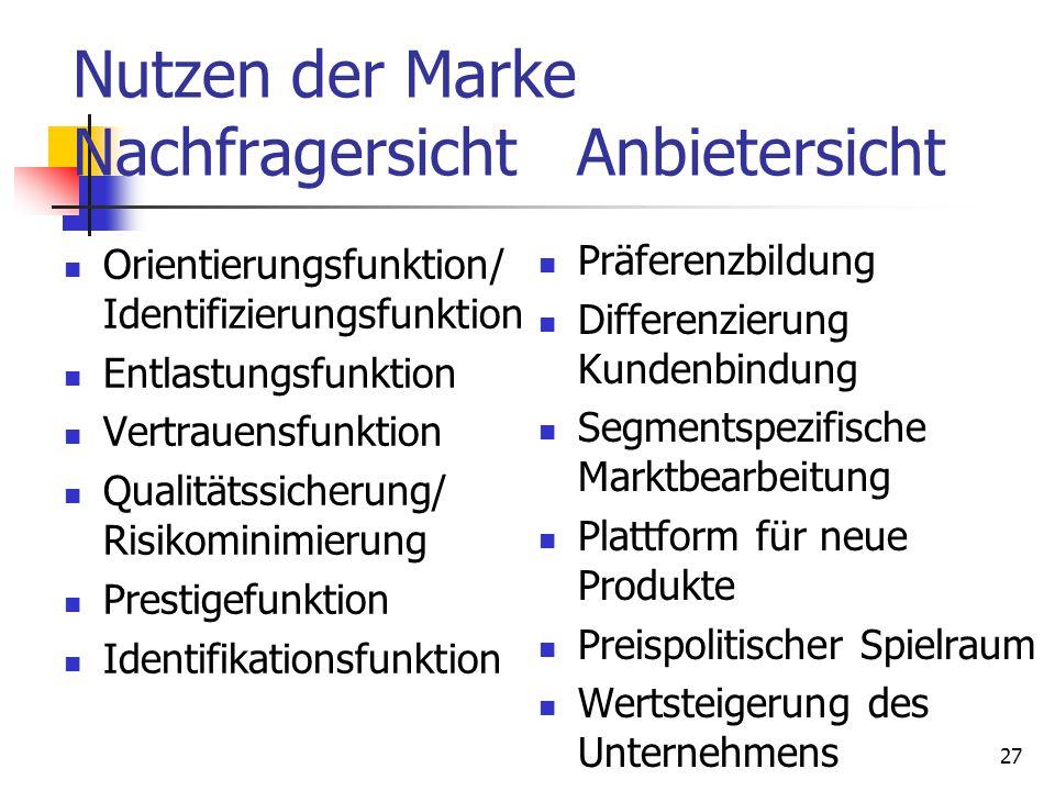 27 Nutzen der Marke Nachfragersicht Anbietersicht Orientierungsfunktion/ Identifizierungsfunktion Entlastungsfunktion Vertrauensfunktion Qualitätssich