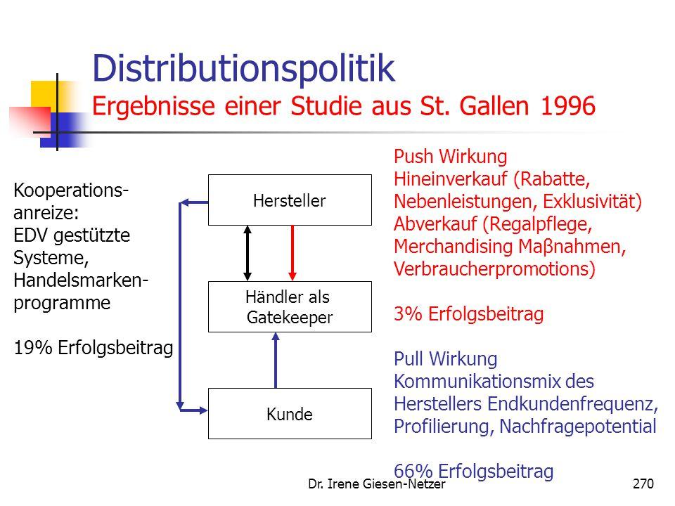 Dr. Irene Giesen-Netzer270 Distributionspolitik Ergebnisse einer Studie aus St. Gallen 1996 Hersteller Händler als Gatekeeper Kunde Push Wirkung Hinei