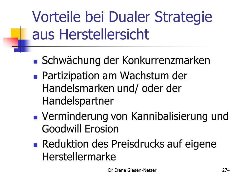 Dr. Irene Giesen-Netzer274 Vorteile bei Dualer Strategie aus Herstellersicht Schwächung der Konkurrenzmarken Partizipation am Wachstum der Handelsmark