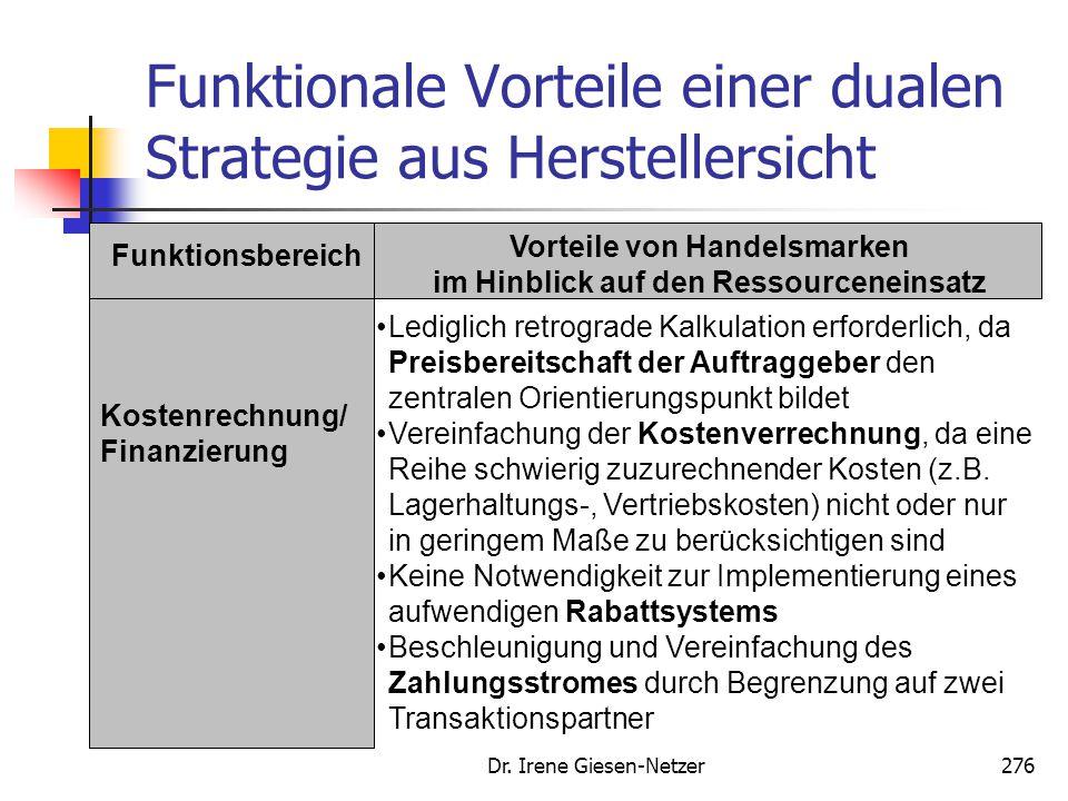 Dr. Irene Giesen-Netzer276 Funktionale Vorteile einer dualen Strategie aus Herstellersicht Funktionsbereich Vorteile von Handelsmarken im Hinblick auf