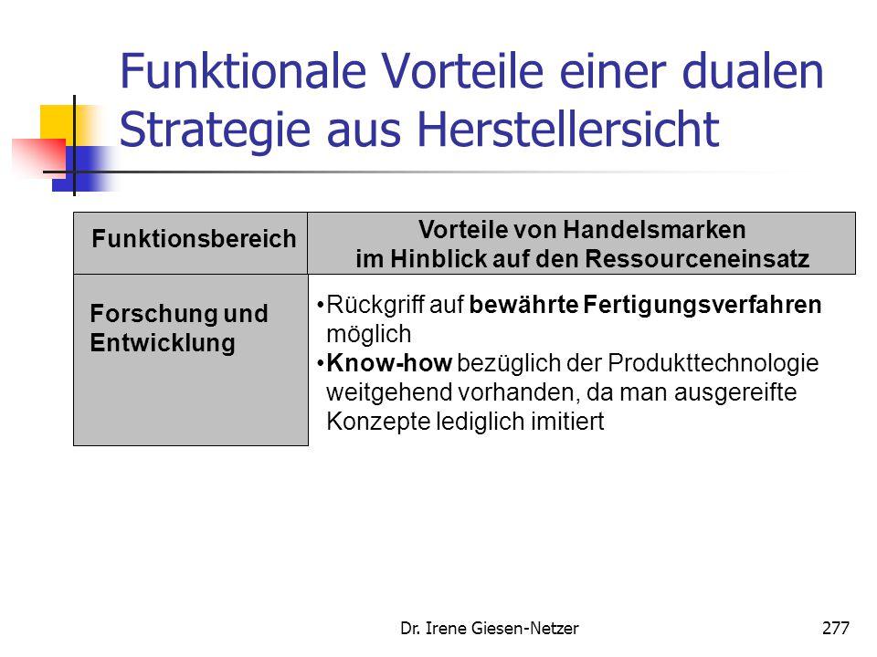 Dr. Irene Giesen-Netzer277 Funktionale Vorteile einer dualen Strategie aus Herstellersicht Funktionsbereich Vorteile von Handelsmarken im Hinblick auf