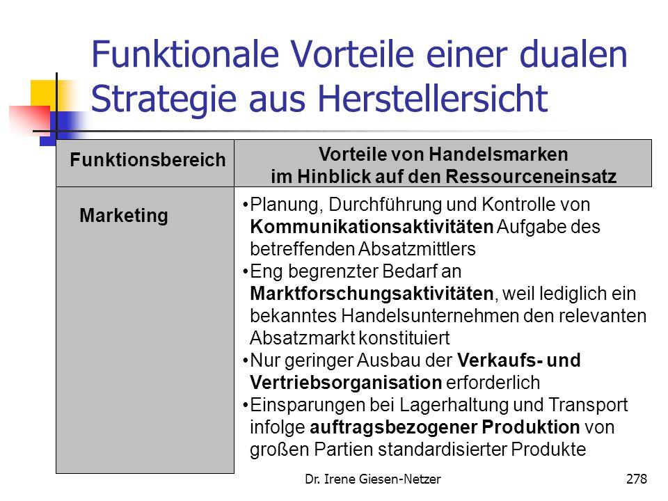 Dr. Irene Giesen-Netzer278 Funktionale Vorteile einer dualen Strategie aus Herstellersicht Funktionsbereich Vorteile von Handelsmarken im Hinblick auf