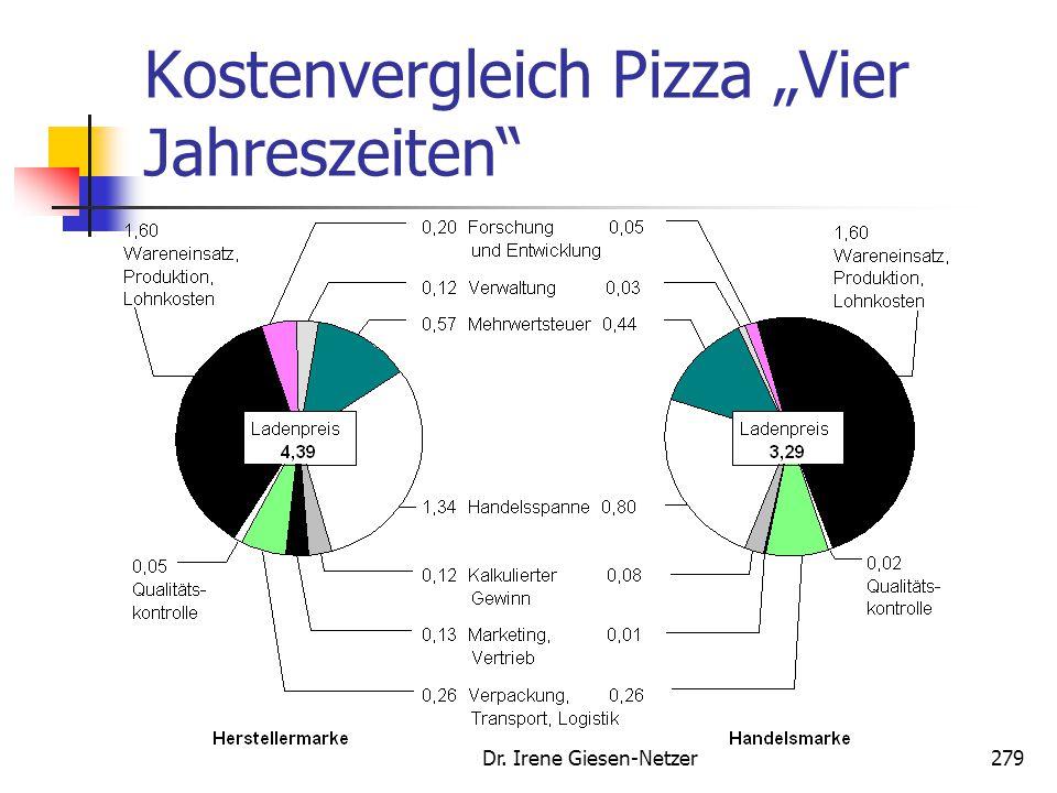 """Dr. Irene Giesen-Netzer279 Kostenvergleich Pizza """"Vier Jahreszeiten"""""""