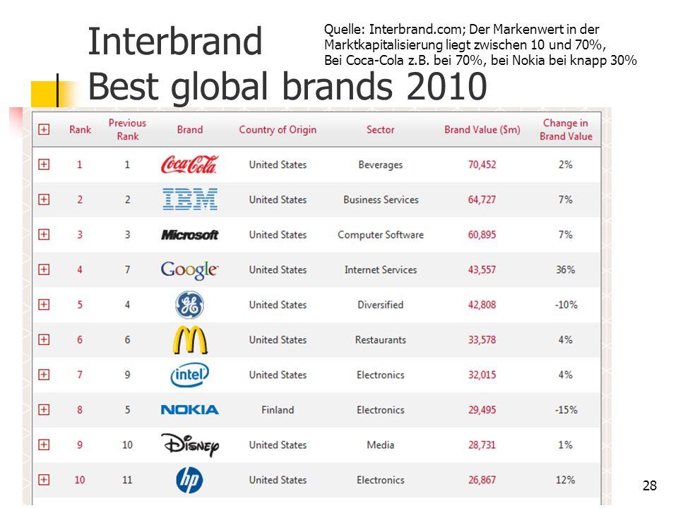 Dr. Irene Giesen-Netzer28 Interbrand Best global brands 2010 Quelle: Interbrand.com; Der Markenwert in der Marktkapitalisierung liegt zwischen 10 und