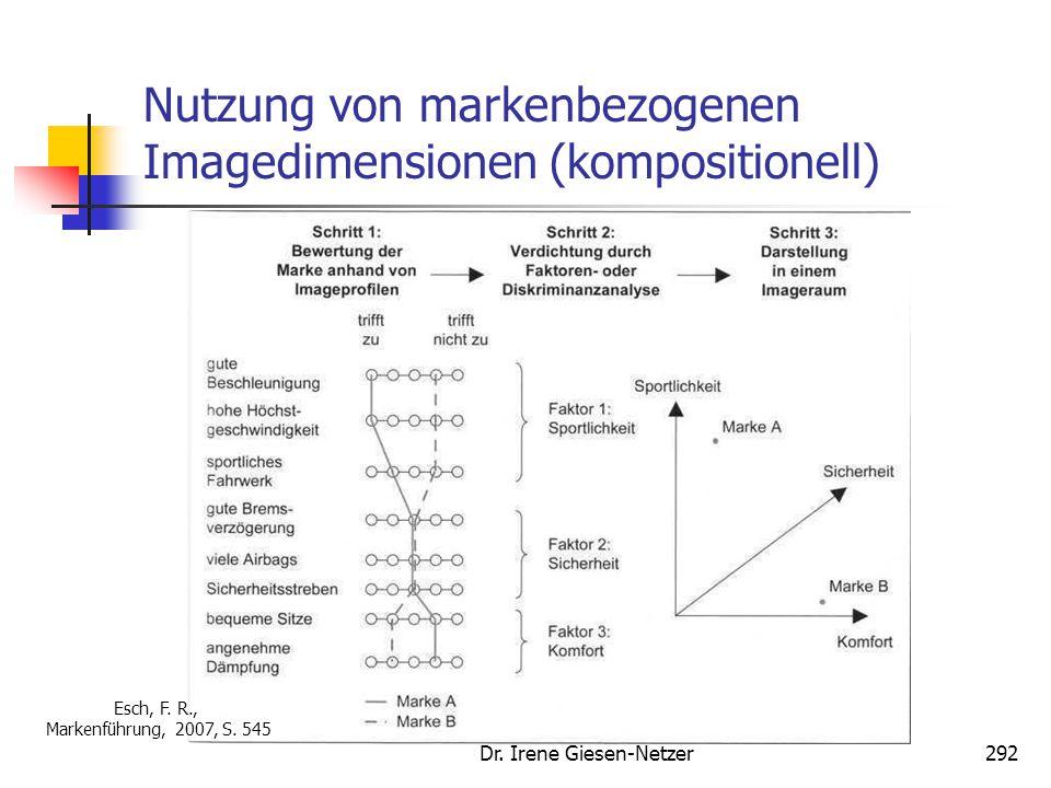 Dr. Irene Giesen-Netzer292 Nutzung von markenbezogenen Imagedimensionen (kompositionell) Esch, F. R., Markenführung, 2007, S. 545