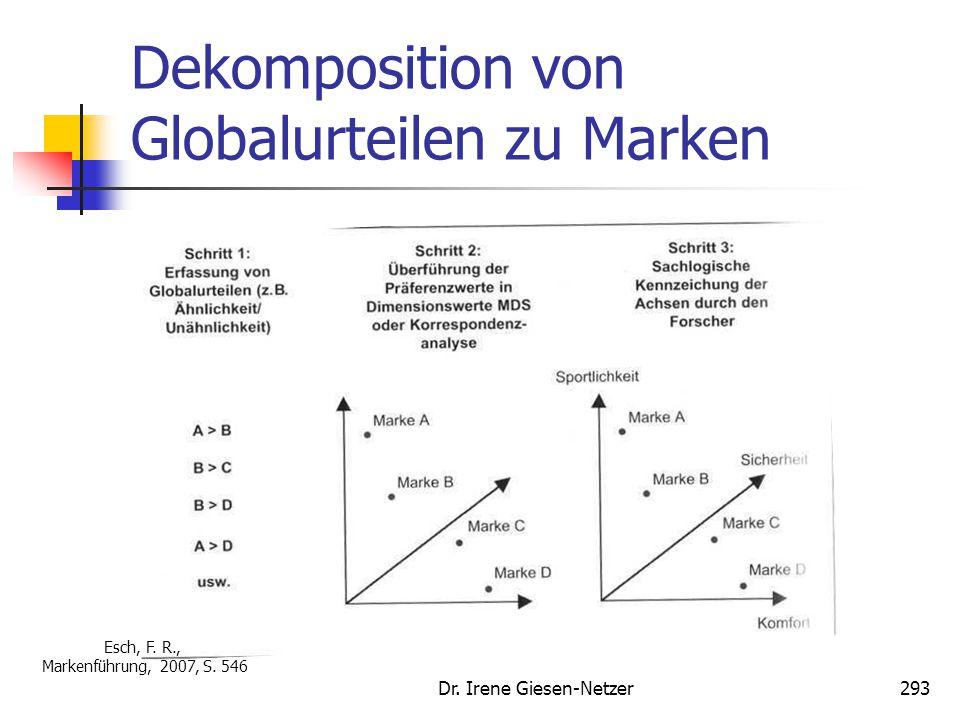 Dr. Irene Giesen-Netzer293 Dekomposition von Globalurteilen zu Marken Esch, F. R., Markenführung, 2007, S. 546
