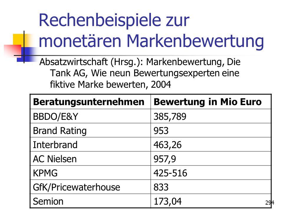294 Rechenbeispiele zur monetären Markenbewertung Absatzwirtschaft (Hrsg.): Markenbewertung, Die Tank AG, Wie neun Bewertungsexperten eine fiktive Mar