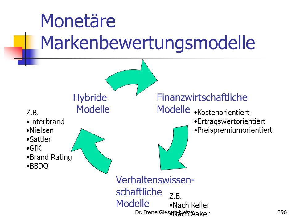 Dr. Irene Giesen-Netzer296 Monetäre Markenbewertungsmodelle Finanzwirtschaftliche Modelle Verhaltenswissen- schaftliche Modelle Hybride Modelle Kosten