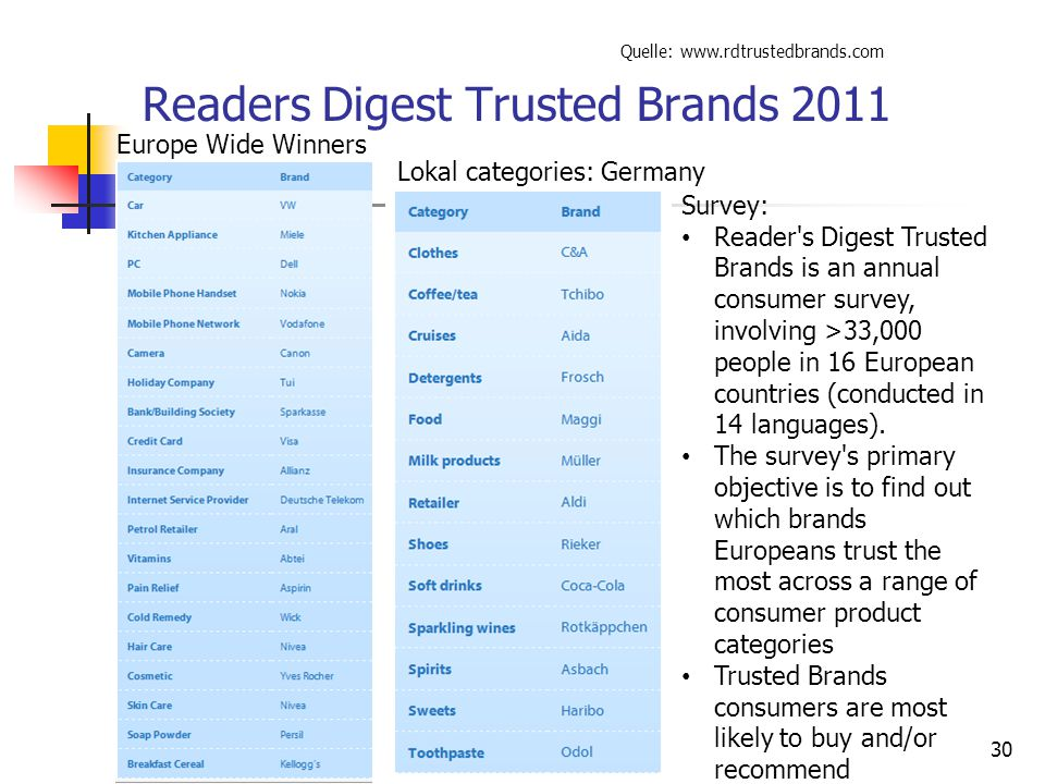 30 Readers Digest Trusted Brands 2011 Quelle: www.rdtrustedbrands.com Lokal categories: Germany Europe Wide Winners Survey: Reader's Digest Trusted Br