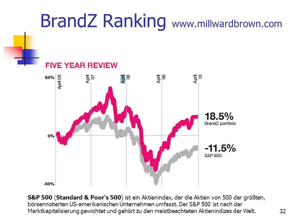 BrandZ Ranking www.millwardbrown.com 32 S&P 500 (Standard & Poor's 500) ist ein Aktienindex, der die Aktien von 500 der größten, börsennotierten US-amerikanischen Unternehmen umfasst.