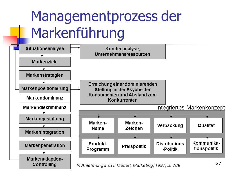37 Managementprozess der Markenführung Markenpenetration Markenadaption- Controlling Kundenanalyse, Unternehmensressourcen Erreichung einer dominieren
