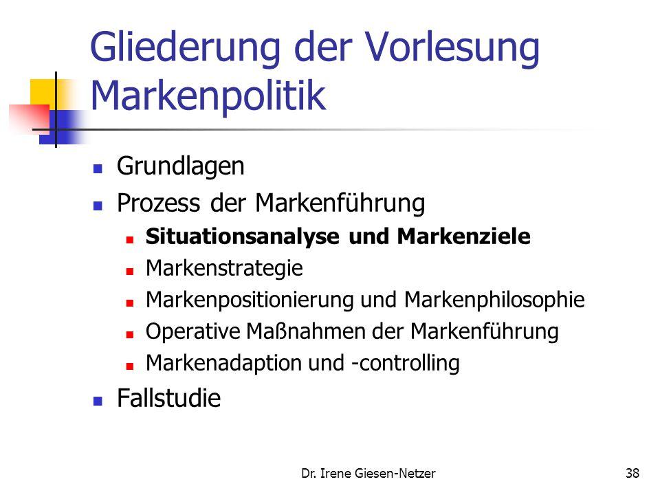 Dr. Irene Giesen-Netzer38 Gliederung der Vorlesung Markenpolitik Grundlagen Prozess der Markenführung Situationsanalyse und Markenziele Markenstrategi