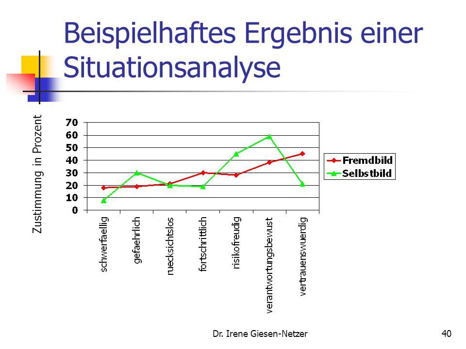 Dr. Irene Giesen-Netzer40 Beispielhaftes Ergebnis einer Situationsanalyse Zustimmung in Prozent