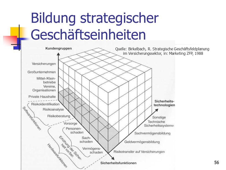 Dr. Irene Giesen-Netzer56 Bildung strategischer Geschäftseinheiten Quelle: Birkelbach, R. Strategische Geschäftsfeldplanung im Versicherungssektor, in
