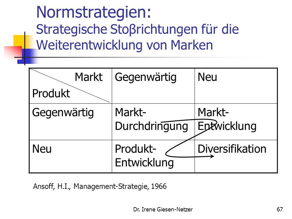 Dr. Irene Giesen-Netzer67 Normstrategien: Strategische Stoβrichtungen für die Weiterentwicklung von Marken Markt Produkt GegenwärtigNeu GegenwärtigMar