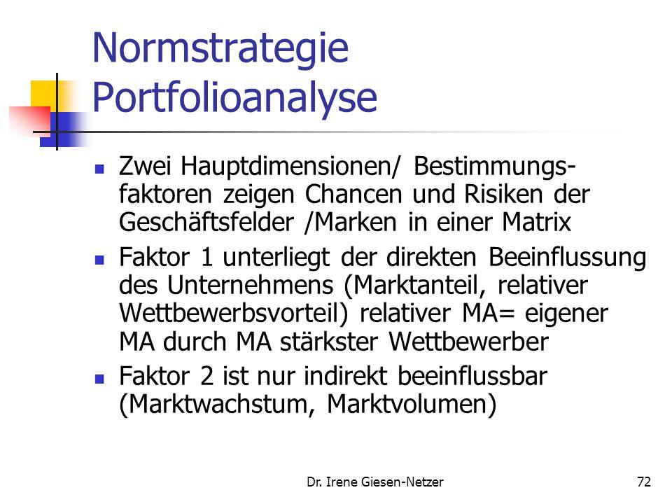 Dr. Irene Giesen-Netzer72 Normstrategie Portfolioanalyse Zwei Hauptdimensionen/ Bestimmungs- faktoren zeigen Chancen und Risiken der Geschäftsfelder /