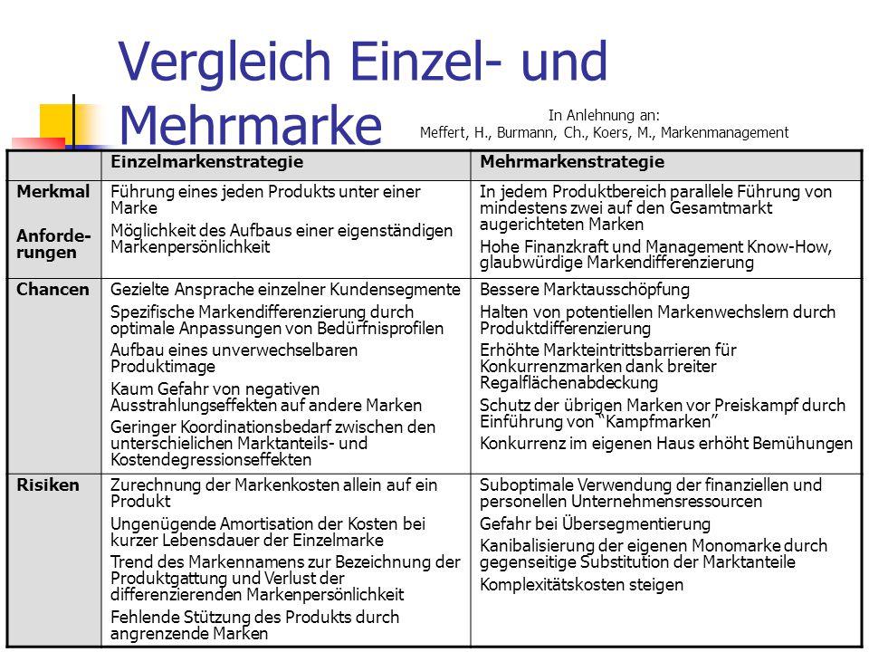 82 Vergleich Einzel- und Mehrmarke In Anlehnung an: Meffert, H., Burmann, Ch., Koers, M., Markenmanagement EinzelmarkenstrategieMehrmarkenstrategie Me