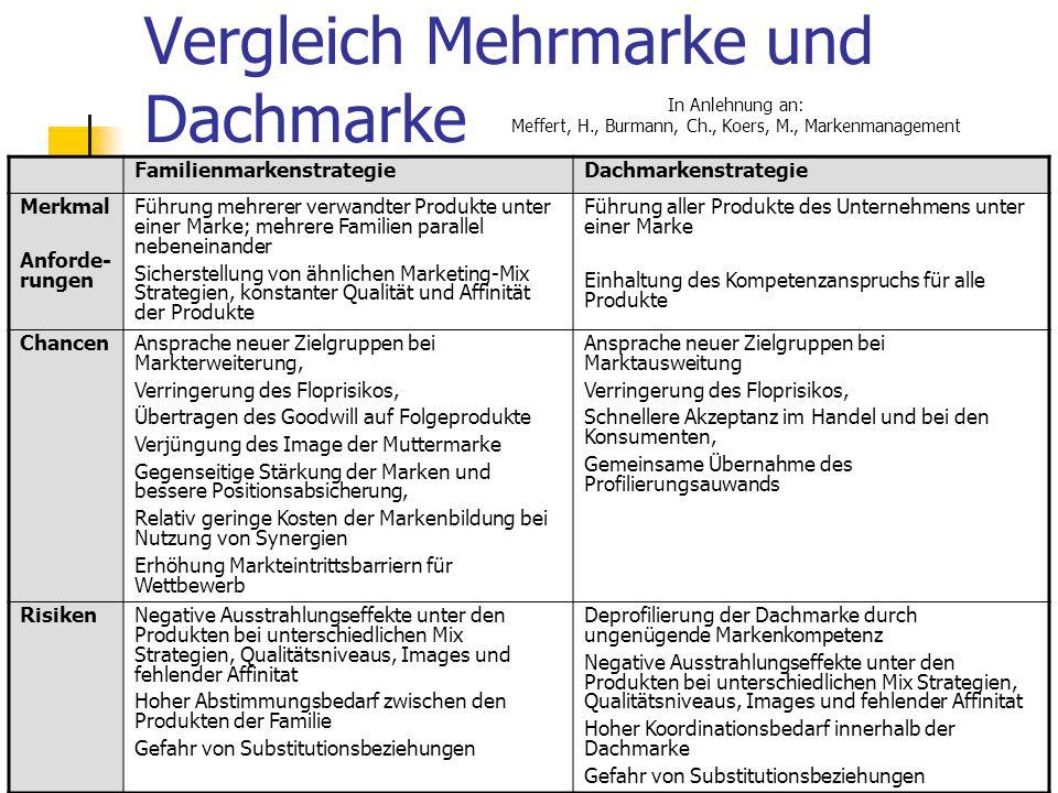 86 Vergleich Mehrmarke und Dachmarke FamilienmarkenstrategieDachmarkenstrategie Merkmal Anforde- rungen Führung mehrerer verwandter Produkte unter ein