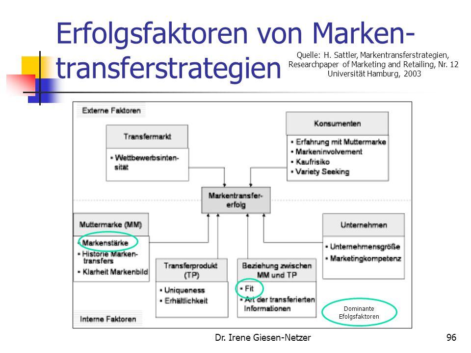 Erfolgsfaktoren von Marken- transferstrategien Dr. Irene Giesen-Netzer96 Dominante Efolgsfaktoren Quelle: H. Sattler, Markentransferstrategien, Resear