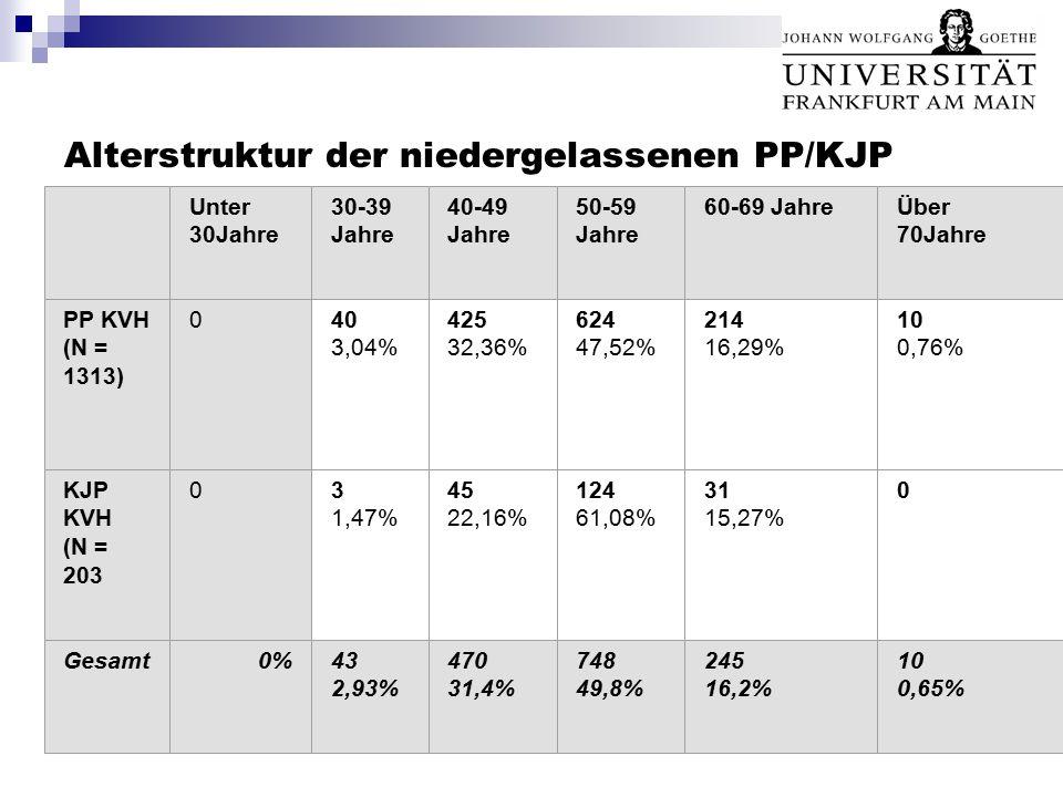 Alterstruktur der niedergelassenen PP/KJP Unter 30Jahre 30-39 Jahre 40-49 Jahre 50-59 Jahre 60-69 JahreÜber 70Jahre PP KVH (N = 1313) 040 3,04% 425 32,36% 624 47,52% 214 16,29% 10 0,76% KJP KVH (N = 203 03 1,47% 45 22,16% 124 61,08% 31 15,27% 0 Gesamt0%43 2,93% 470 31,4% 748 49,8% 245 16,2% 10 0,65%