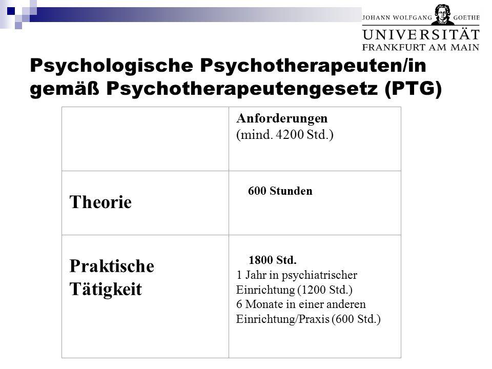 Psychologische Psychotherapeuten/in gemäß Psychotherapeutengesetz (PTG) Anforderungen (mind. 4200 Std.) Theorie 600 Stunden Praktische Tätigkeit 1800