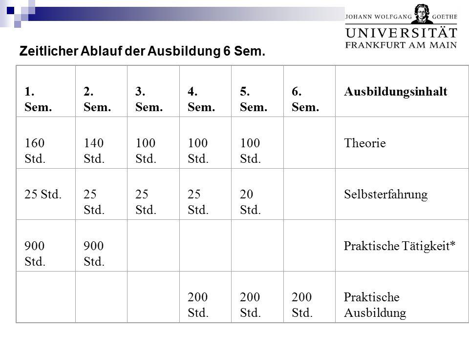 Zeitlicher Ablauf der Ausbildung 6 Sem.1. Sem. 2.