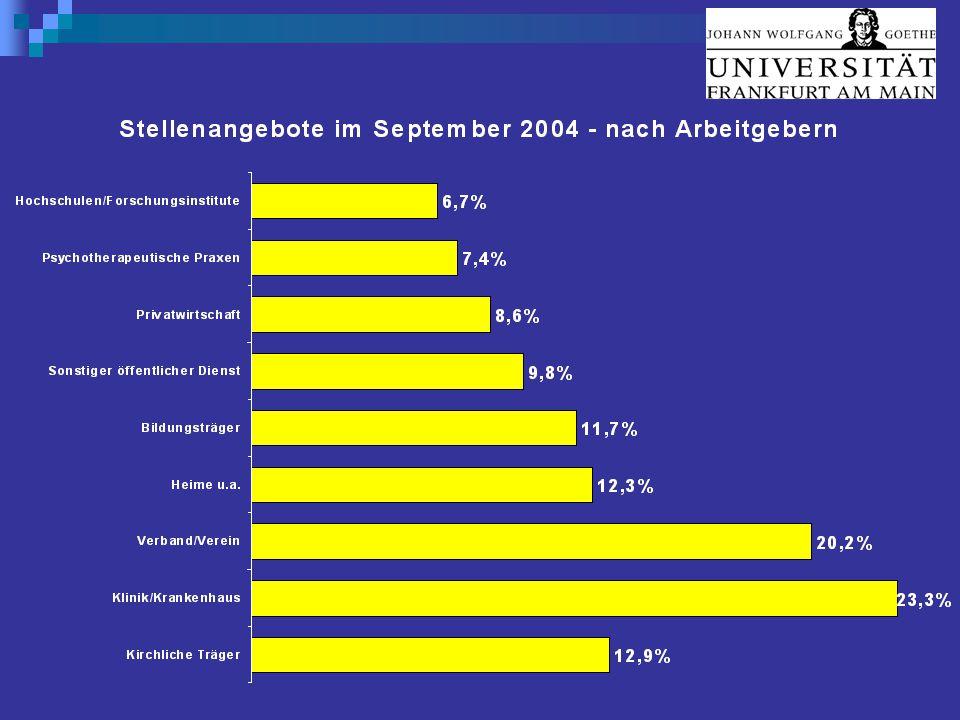 """Psychologie Chancen: Solide Perspektiven auf vielen Einsatzfeldern"""" Absolventen: Bis 2012 ist eine jährliche Absolventenzahl um 3.000 zu erwarten Erwerbstätige: Die Einsatzfelder sind vielfältig; jährliche Ersatzbedarf liegt bei 2.000 bis 3.000 Psychologen."""