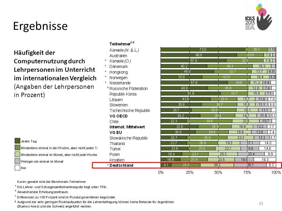Ergebnisse 41 Häufigkeit der Computernutzung durch Lehrpersonen im Unterricht im internationalen Vergleich (Angaben der Lehrpersonen in Prozent)