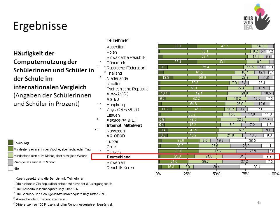 Ergebnisse 43 Häufigkeit der Computernutzung der Schülerinnen und Schüler in der Schule im internationalen Vergleich (Angaben der Schülerinnen und Sch