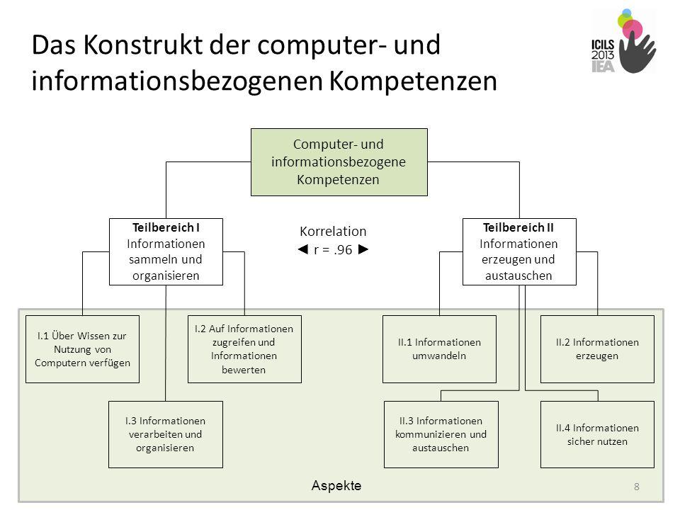 Computer- und informationsbezogene Kompetenzen Teilbereich I Informationen sammeln und organisieren Teilbereich II Informationen erzeugen und austausc
