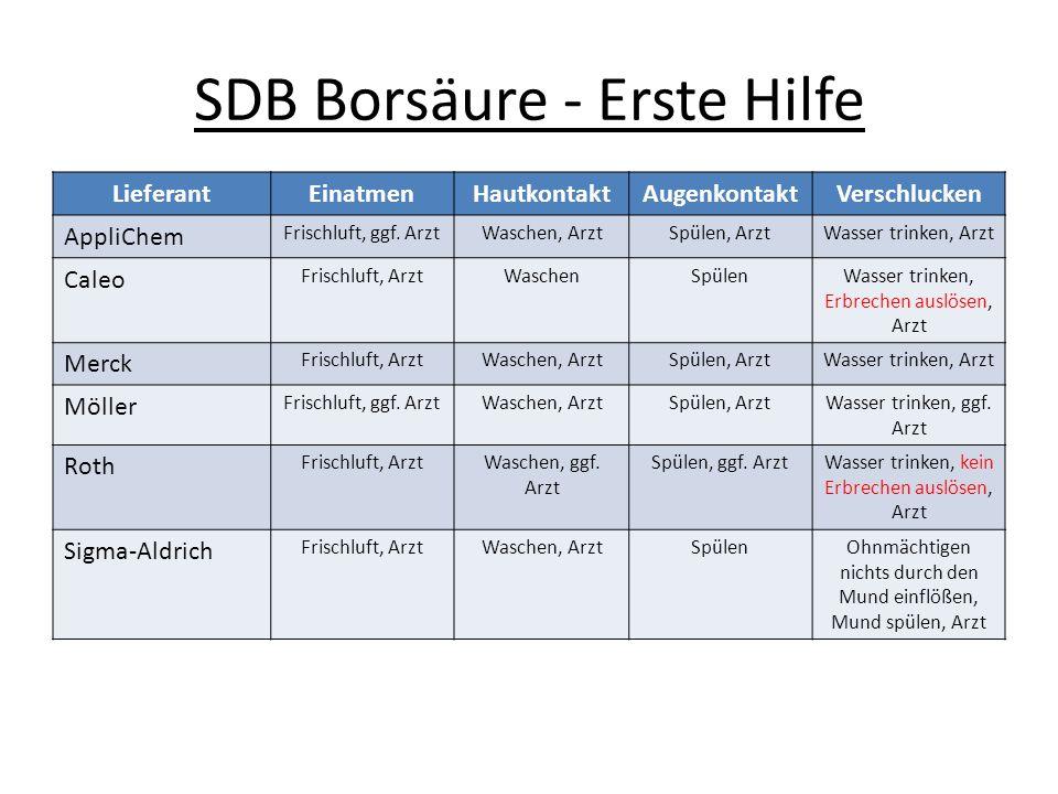 SDB Borsäure - Erste Hilfe LieferantEinatmenHautkontaktAugenkontaktVerschlucken AppliChem Frischluft, ggf. ArztWaschen, ArztSpülen, ArztWasser trinken