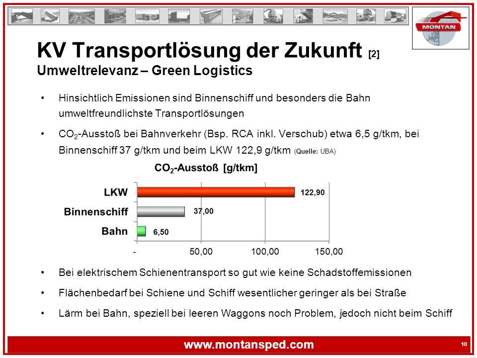 10 www.montansped.com 10 Hinsichtlich Emissionen sind Binnenschiff und besonders die Bahn umweltfreundlichste Transportlösungen CO 2 -Ausstoß bei Bahnverkehr (Bsp.