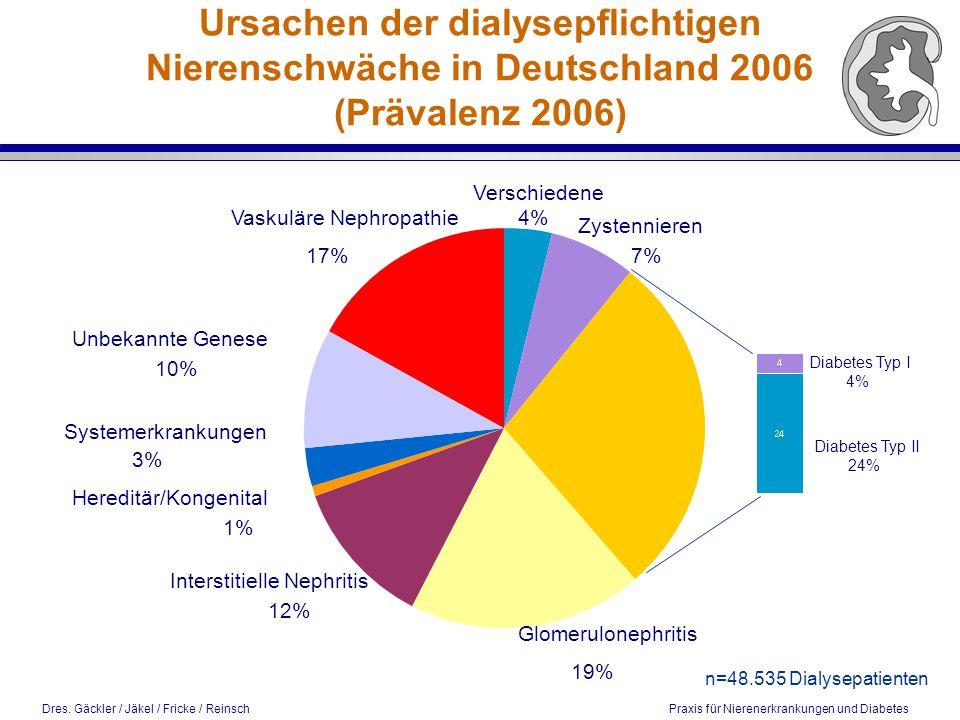 Dres. Gäckler / Jäkel / Fricke / Reinsch Praxis für Nierenerkrankungen und Diabetes Ursachen der dialysepflichtigen Nierenschwäche in Deutschland 2006