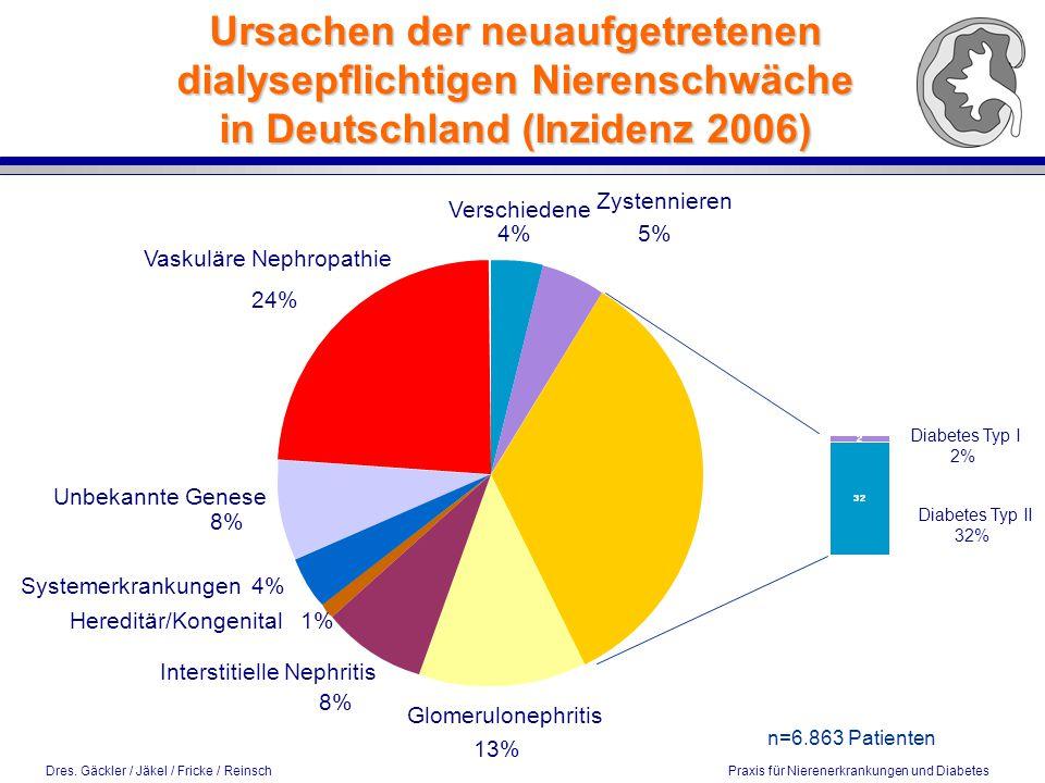 Dres. Gäckler / Jäkel / Fricke / Reinsch Praxis für Nierenerkrankungen und Diabetes Diabetes Typ I 2% Diabetes Typ II 32% n=6.863 Patienten Ursachen d