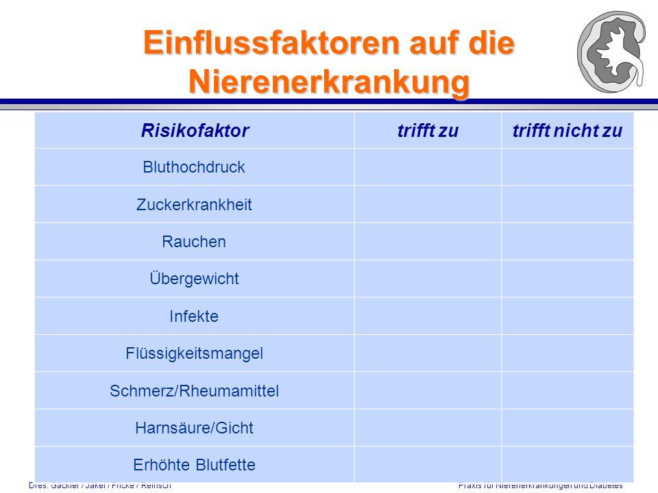 Dres. Gäckler / Jäkel / Fricke / Reinsch Praxis für Nierenerkrankungen und Diabetes Risikofaktortrifft zutrifft nicht zu Bluthochdruck Zuckerkrankheit