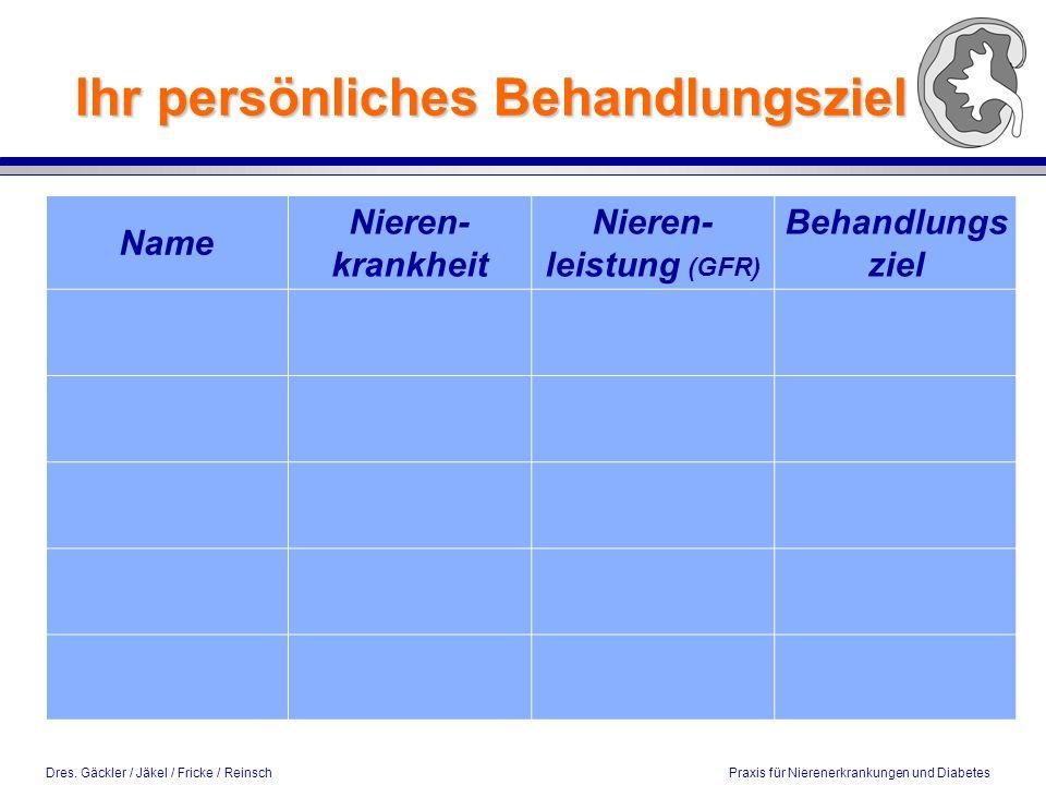 Dres. Gäckler / Jäkel / Fricke / Reinsch Praxis für Nierenerkrankungen und Diabetes Ihr persönliches Behandlungsziel Name Nieren- krankheit Nieren- le