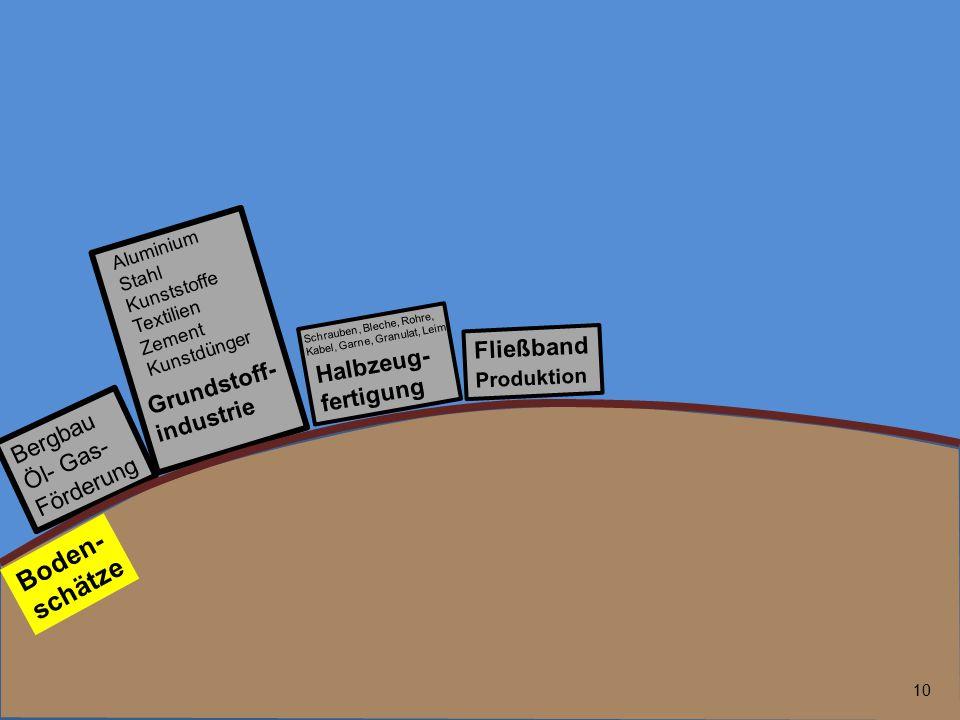 10 Bergbau Öl- Gas- Förderung Fließband Produktion Grundstoff- industrie Boden- schätze Halbzeug- fertigung Aluminium Stahl Kunststoffe Textilien Zeme