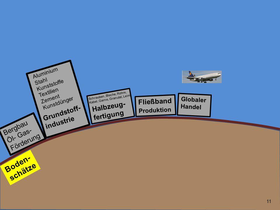 11 Bergbau Öl- Gas- Förderung Fließband Produktion Globaler Handel Grundstoff- industrie Boden- schätze Halbzeug- fertigung Aluminium Stahl Kunststoff