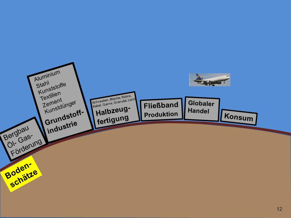 12 Bergbau Öl- Gas- Förderung Fließband Produktion Globaler Handel Grundstoff- industrie Boden- schätze Halbzeug- fertigung Aluminium Stahl Kunststoff