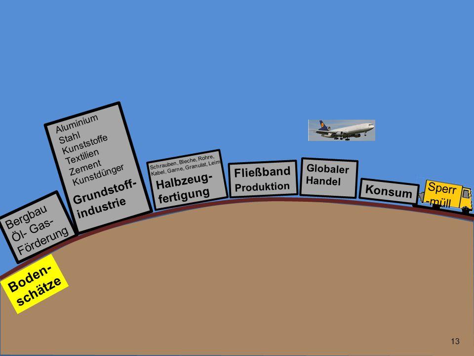 13 Bergbau Öl- Gas- Förderung Fließband Produktion Globaler Handel Grundstoff- industrie Boden- schätze Halbzeug- fertigung Aluminium Stahl Kunststoff