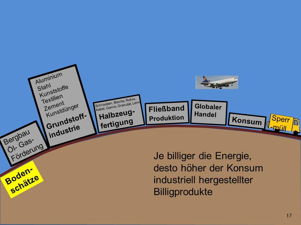 17 Bergbau Öl- Gas- Förderung Fließband Produktion Globaler Handel Grundstoff- industrie Boden- schätze Halbzeug- fertigung Aluminium Stahl Kunststoff