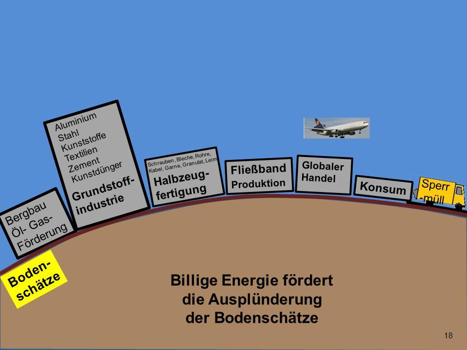 18 Bergbau Öl- Gas- Förderung Fließband Produktion Globaler Handel Boden- schätze Halbzeug- fertigung Sperr -müll Konsum Grundstoff- industrie Alumini