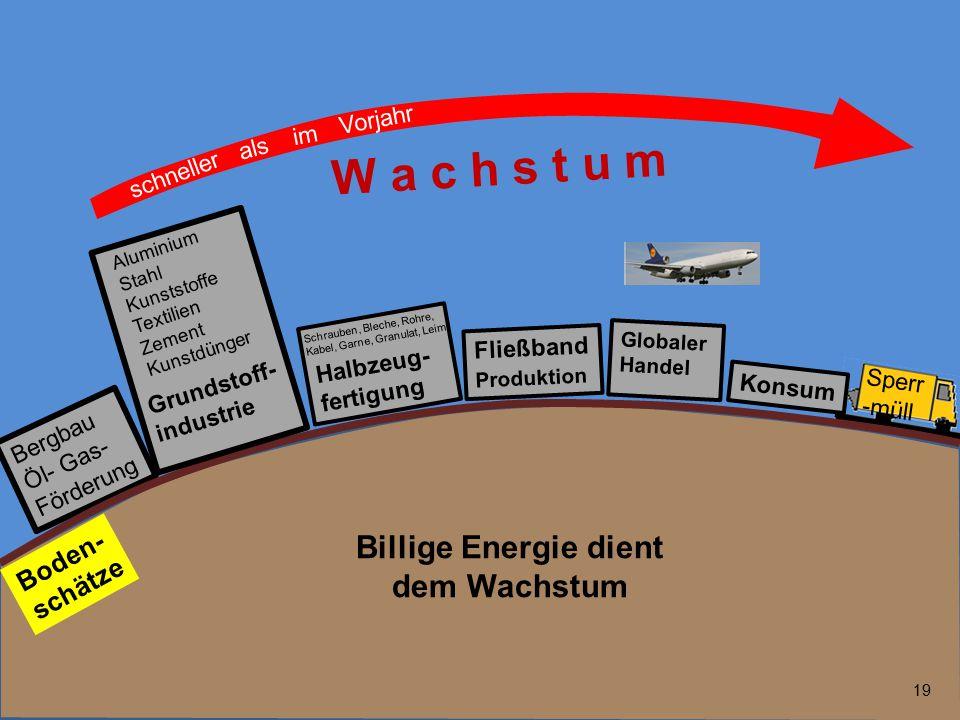 19 Bergbau Öl- Gas- Förderung Fließband Produktion Globaler Handel Boden- schätze Halbzeug- fertigung Sperr -müll Konsum W a c h s t u m schneller als