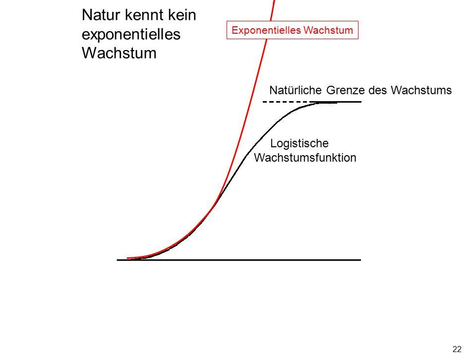 22 Exponentielles Wachstum Natürliche Grenze des Wachstums Logistische Wachstumsfunktion Natur kennt kein exponentielles Wachstum
