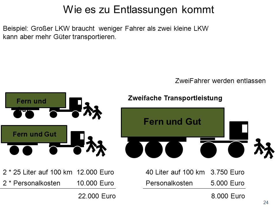 24 Wie es zu Entlassungen kommt Beispiel: Großer LKW braucht weniger Fahrer als zwei kleine LKW kann aber mehr Güter transportieren. 2 * 25 Liter auf