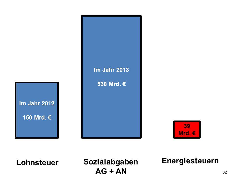 32 Energiesteuern Sozialabgaben AG + AN 39 Mrd. € Im Jahr 2013 538 Mrd. € Im Jahr 2012 150 Mrd. € Lohnsteuer