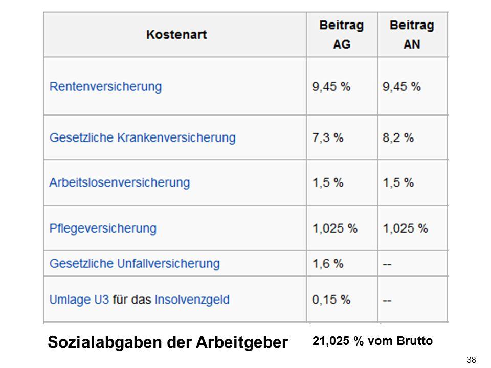 38 21,025 % vom Brutto Sozialabgaben der Arbeitgeber